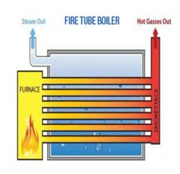 Firetube Design